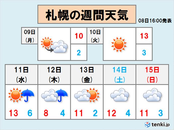 今週は強い冷え込みがなさそう