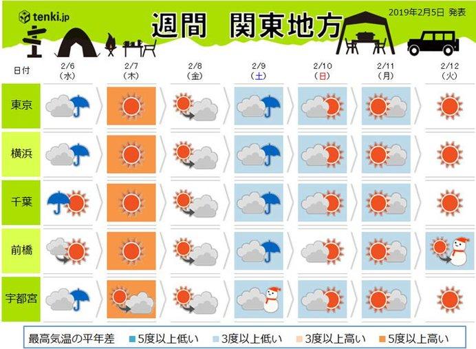 関東の週間 金曜にかけて気温乱高下