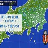 関東 正午気温 昨日より10度以上ダウン