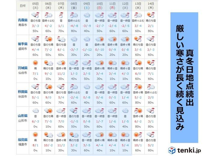 たった1日で気温差10度!?