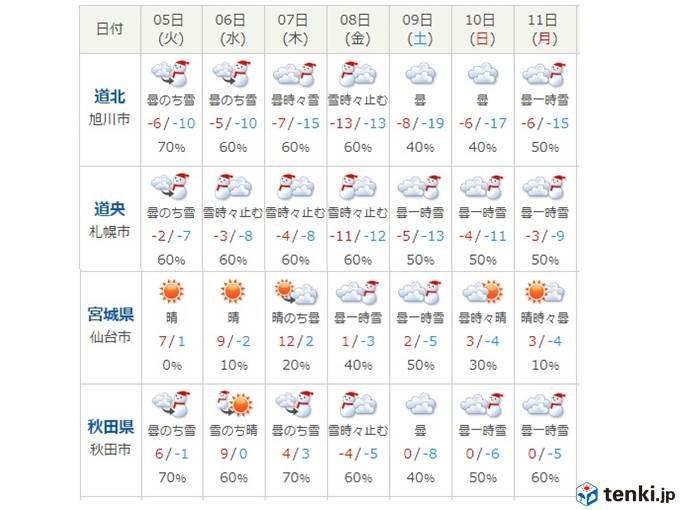 札幌で最高気温が氷点下10度?