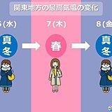 東京 気温乱高下 雪予想の土曜は日中4度