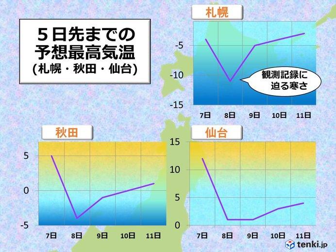 寒さの見通し 北日本(北海道・東北)