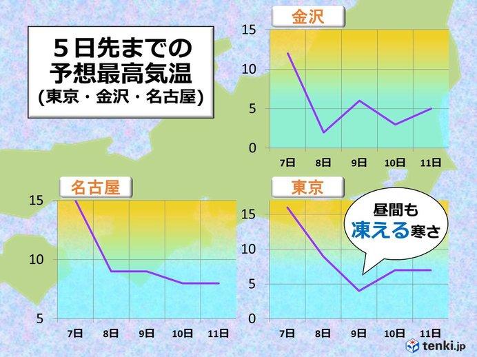 寒さの見通し 東日本(関東・東海・北陸)