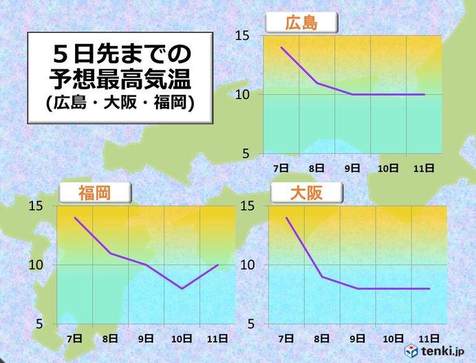 寒さの見通し 西日本(近畿・中四国・九州)
