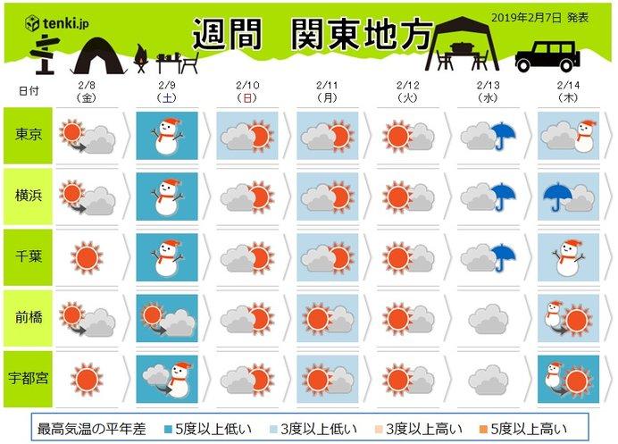 関東の週間 春から一転真冬へ 平地で雪も