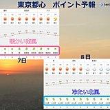 東京都心 きょうは南風 あすは北風強まる