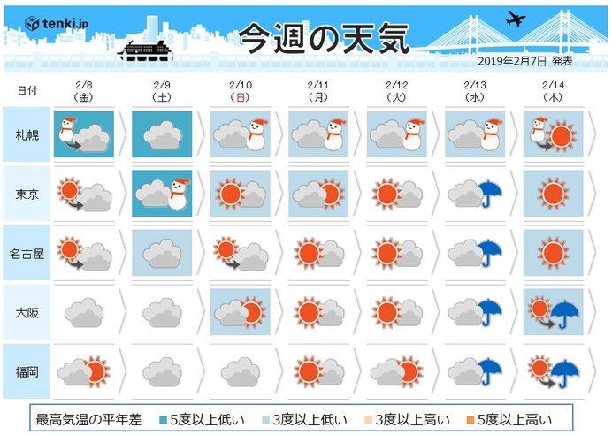 週間 札幌は記録的寒さ 都心は週末雪舞う(日直予報士 2019年02月 ...