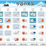 週間 天気はほとんど日替わり 極寒続く