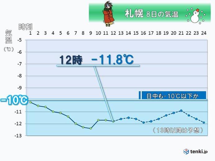 札幌の正午気温 9年ぶり氷点下10度以下