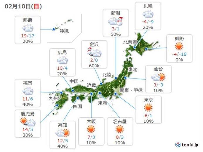 太平洋側はおおむね晴れ 日本海側は雪