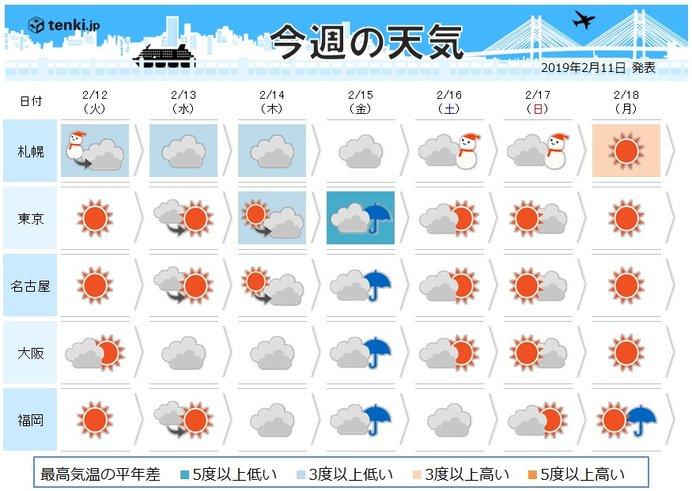 週間 週末頃は再び雨 寒さはしばらく続く