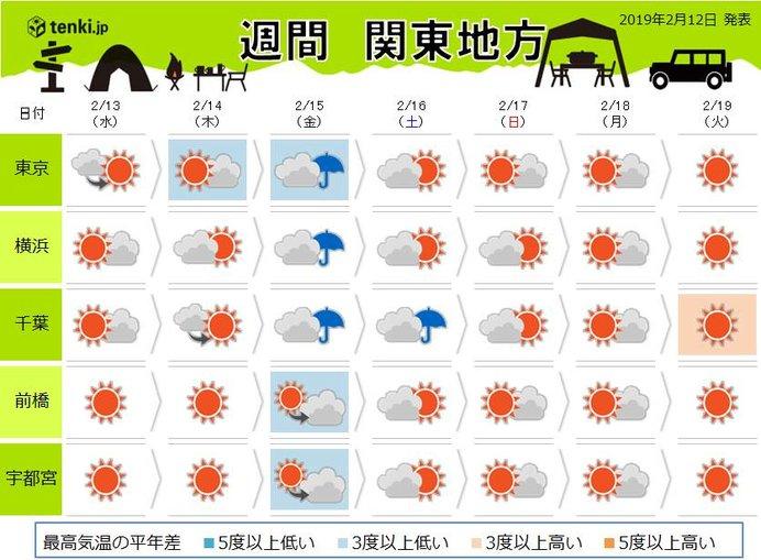 関東の週間 金曜は沿岸部で降水あり