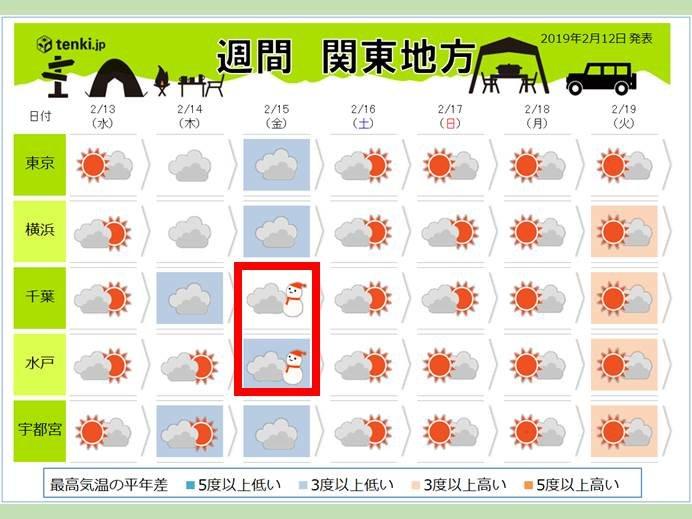 関東 金曜日の予報が雪に変わる