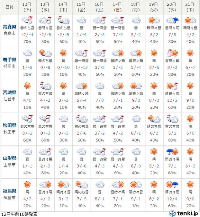 厳しい寒さは金曜日頃まで 東北_画像