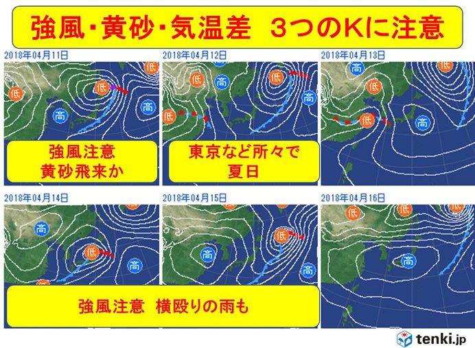 今週 強風・黄砂・気温差 3つのKに注意