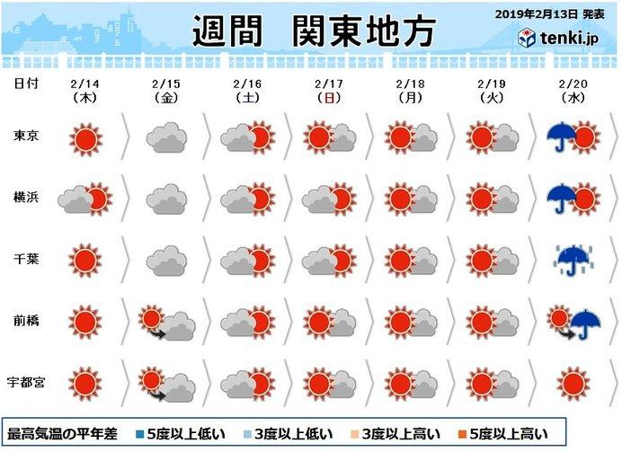 関東の週間 週末まで余寒続く