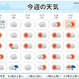 週間 金曜は太平洋側で雨や雪 花粉飛散は