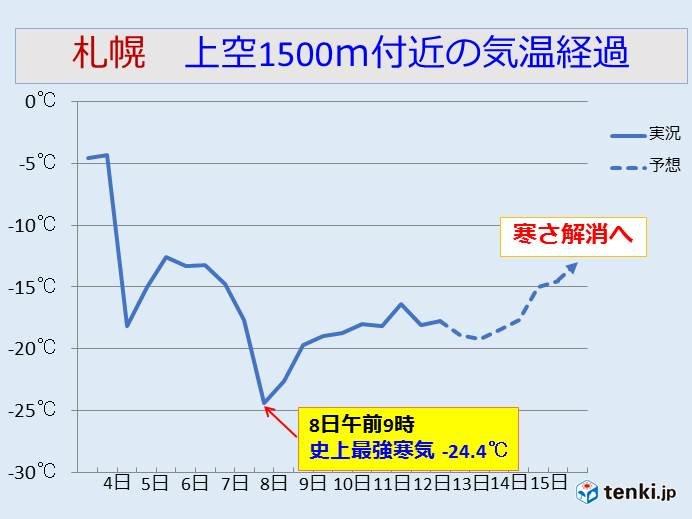 北海道 日中の厳しい寒さは明日まで