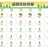 西から花粉シーズン本格化 来週は春めく