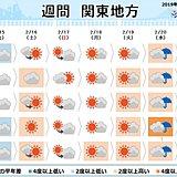 関東の週間 寒さ和らぎ 春の足音
