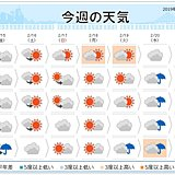 週間 19日「雨水(うすい)」雪から雨に