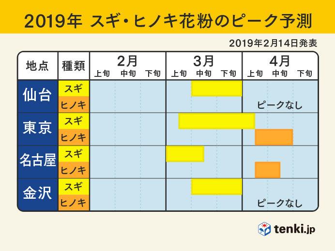 日本気象協会の花粉予測 多い所とピークは_画像