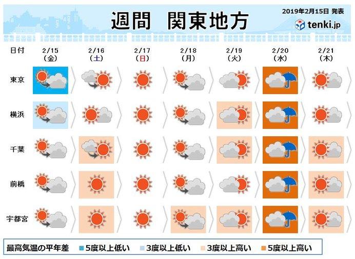 関東週間 平成最後の最高気温10度未満か