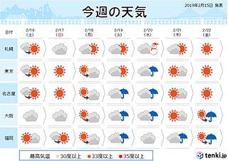 週間 日毎に暖かく20日はグンと春らしく
