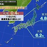 北海道は寒さ緩むも 関東は雪降る寒さ