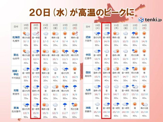 高温のピークは20日(水)