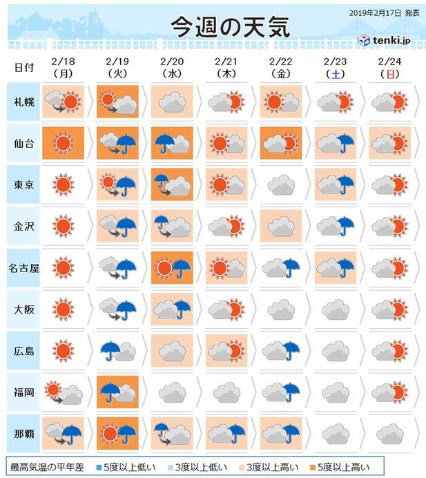 前半(18日、19日、20日)気温上昇 春一番!?