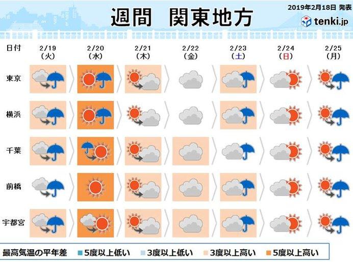関東の週間 20日は4月並み 花粉要注意