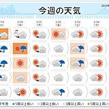 週間 雨のあとは気温大幅上昇 20度超も