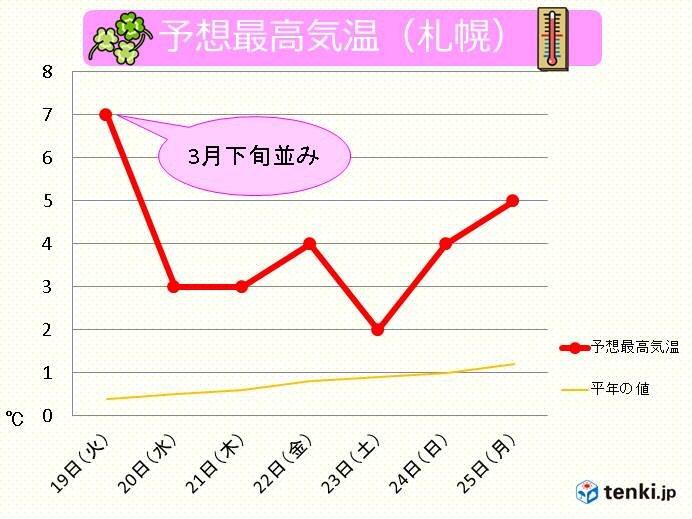 北海道 今週は季節先取りの暖かさ