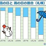 北海道での「雨水」はいつ頃?