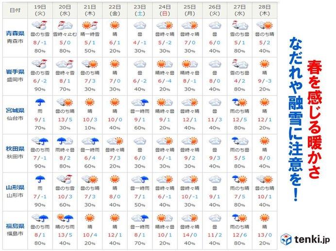 週後半は気温上昇