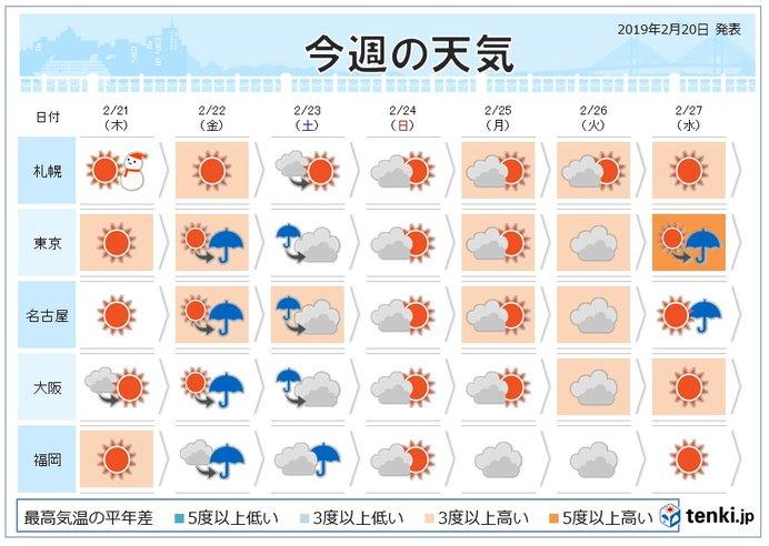 週間 低気圧が度々通過 春先の気温続く