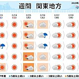 関東の週間 4月並みの暖かさの所も