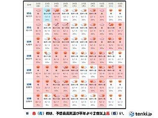 北海道 暖かさはいつまで?