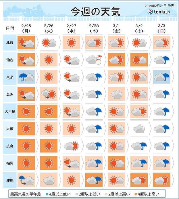 今週の天気(全国)