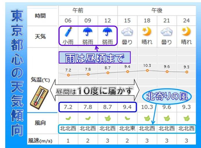 東京都心の雨はいつまで