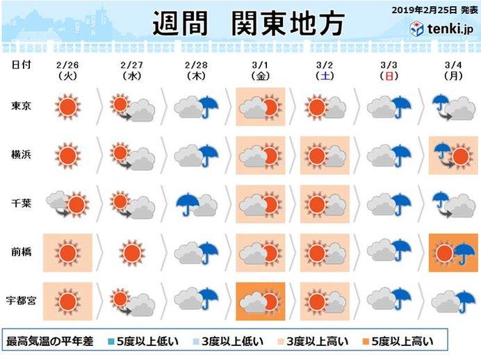 関東の週間 暖かいとヒンヤリが数日ごとに