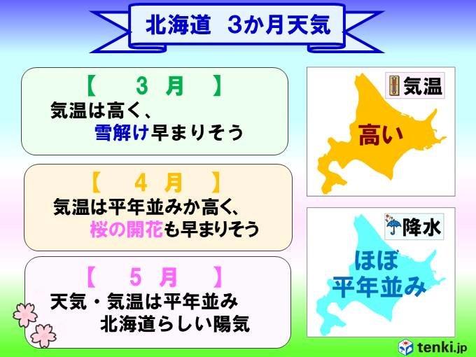 北海道3か月 春は足早にやってくる