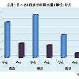 2月の関東 雨の日は増えたが降水量少ない