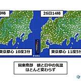 暖かな朝だった関東 南部は気温上がらず