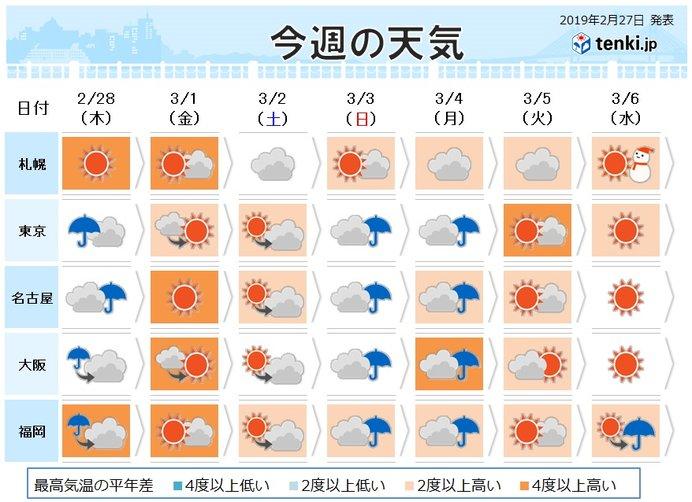 週間 天気と気温変化大 晴れる日花粉大量
