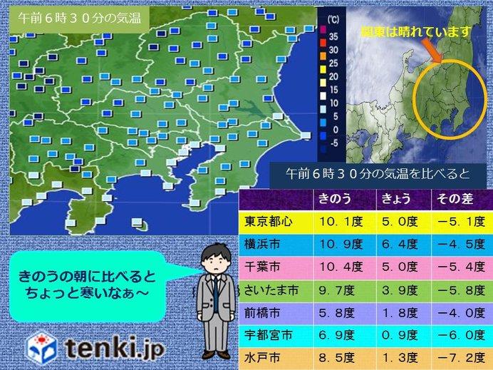 関東 今朝は冷えました