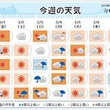 週間 3日~4日は春の嵐 雪どけ進む