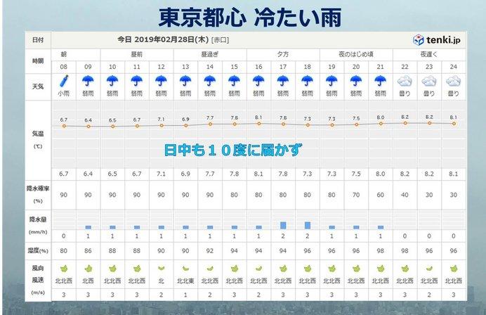 東京都心は雨 気温は10度に届かず